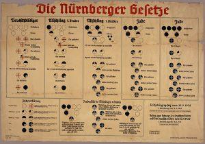 Nazi chart for determining racial purity