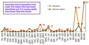 110413 Israel Ministry of Foreign Affairs: stats re rockets-mortars launched into Israel since Jan 20/09 (end of Operation Cast Lead)